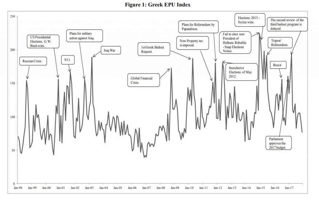 Economic Policy Uncertainty