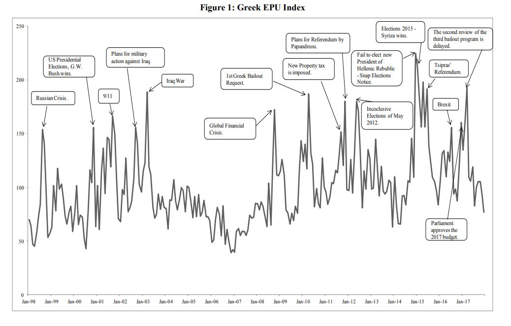 GREEK EPU Index